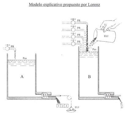 Modelo de Lorenz (El toro bravo-Miguel Padilla) 001