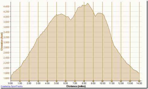 Holy_Jim_Horsethief_loop_elevation