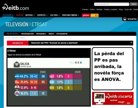 La resulta sondatge sortida d'urnas en Galícia