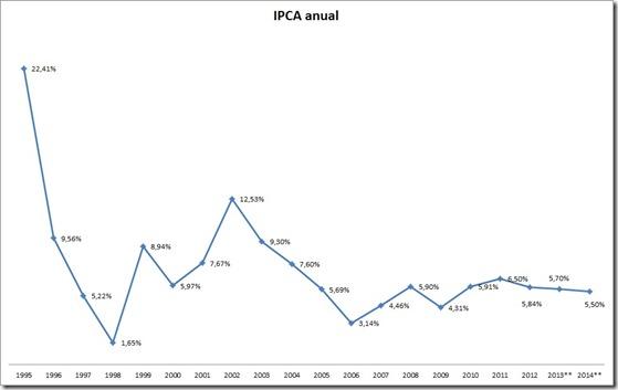 gráfico ipca inflacao anual 1994 2014