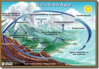 ciclo agua pintaryjugar