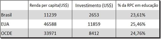 investimento em educação e renda per capita Brasil x EUA x OCDE