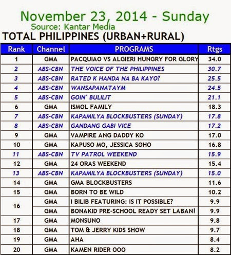 Kantar Media National TV Ratings - Nov 23, 2014 (Sunday)