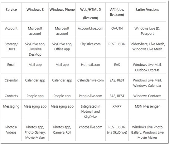 Cloud services for Windows 8 and Windows Phone_ Windows Live, reimagined - Building Windows 8 - - Windows Internet Explorer