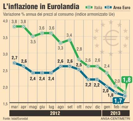 obbligazioni indicizzate inflazione