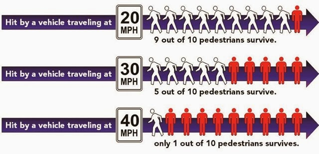 vehicle-cycling-pedestrian-survive