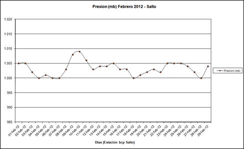 Presion (Febrero 2012)