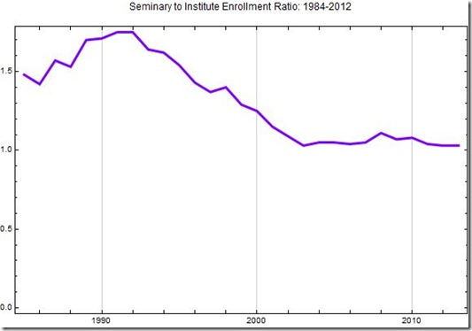 Seminary to Institute Enrollment ratio