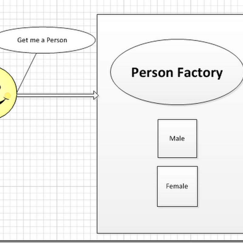 Factory Method Pattern Example