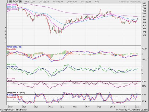 BSE Power Index_Mar14