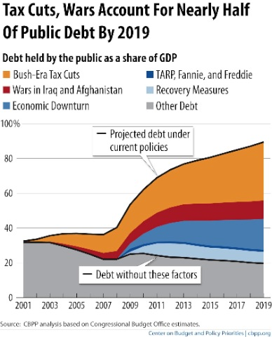 Debt graph CBPP copy