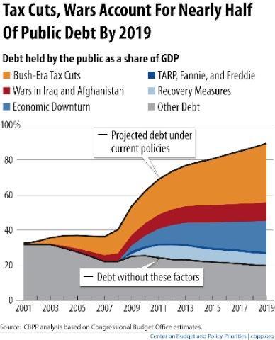 Debt graph CBPP copy