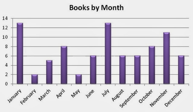 Graph by month