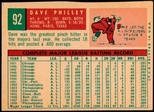 1959 Topps 92 Dave Philley raw back