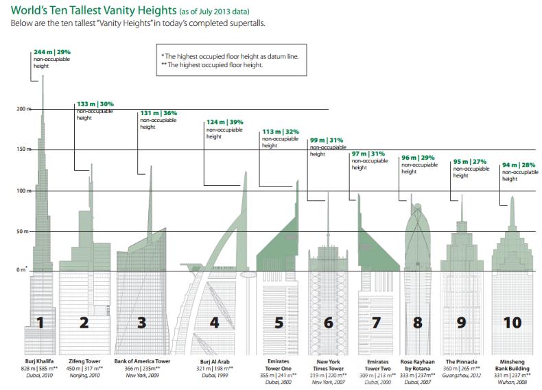vanity-heights