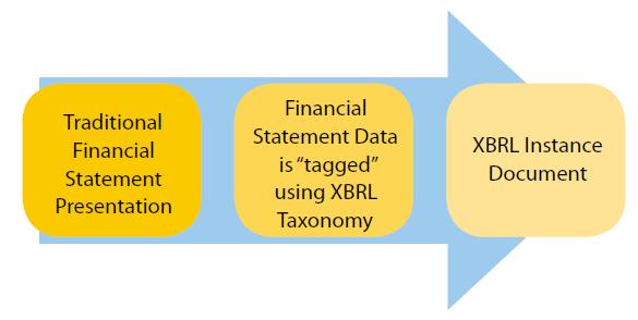 Konversi laporan menjadi format XBRL