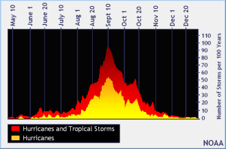 North_Atlantic_Tropical_Cyclone_Climatology_by_Day_of_Year_Graph