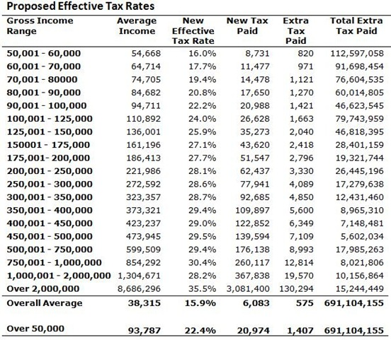 Proposed Tax Rates