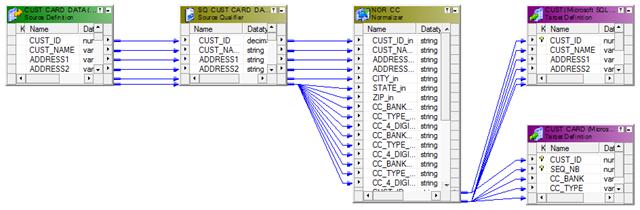 Informatica PowerCenter Mapping
