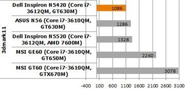 Dell Inspiron N5420 Benchmark 3Dmark11 compare