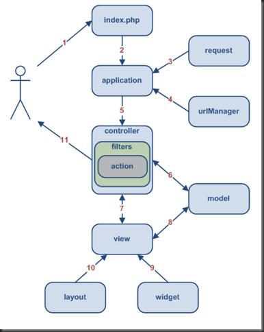 Yii Framework MVC model