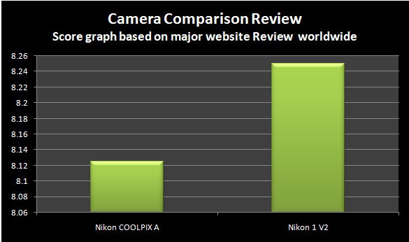 [Website-Nikon-A-vs-V2%255B4%255D.jpg]