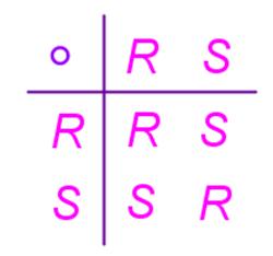 tavola composizione simmetrie e rotazioni del quadrato