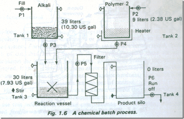 TYPES OF INDUSTRIAL PROCESS 2