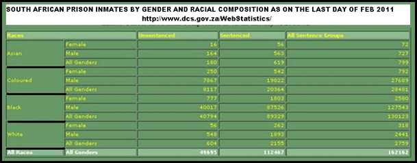 INMATE GENDER RACIAL DEMOGR FEB 2011