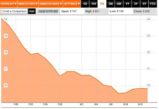 Bond Yields 1M to 17-08-11