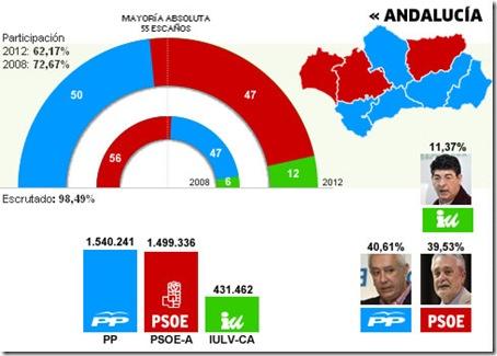 eleccionesandalucia2012