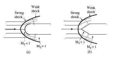 Compressible Flows: Normal Shock Waves , Oblique Shock
