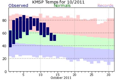 KMSP201110normals