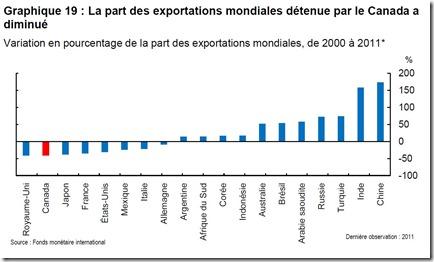 Exportations mondiales détenue par le Canada