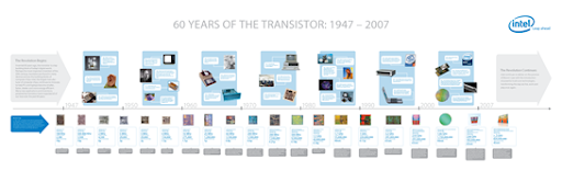 history and evolution of integrated circuits vlsi encyclopediahistory and evolution of integrated circuits vlsi_processor_evolution_timeline