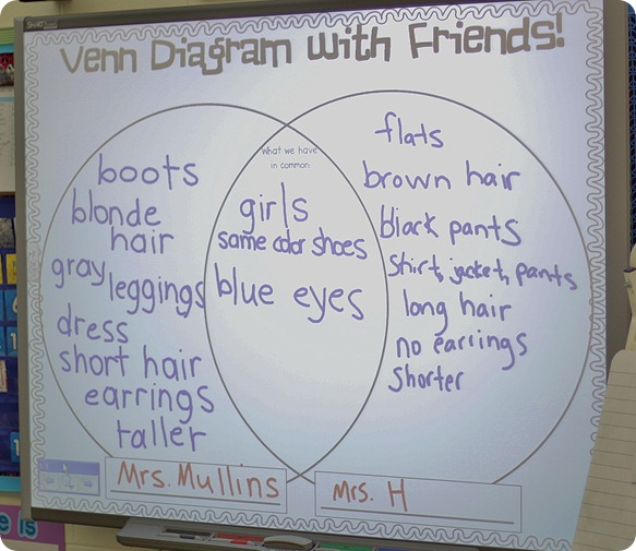Venn with friends the inspired apple next i partnered the kididdles up so they could compare themselves to one another they loved it ccuart Images