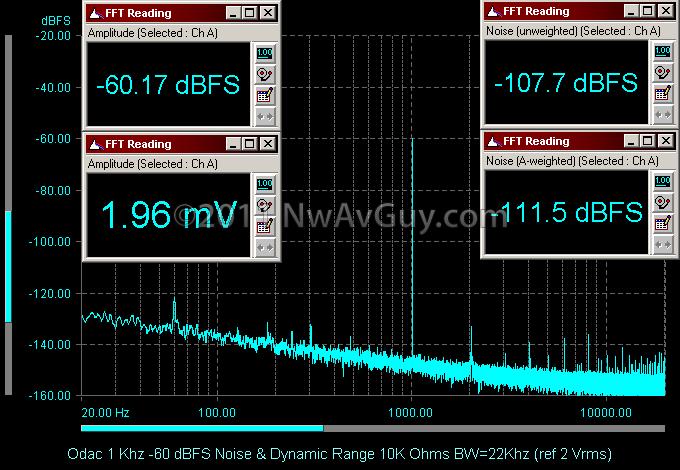Odac 1 Khz -60 dBFS Noise & Dynamic Range 10K Ohms BW=22Khz (ref 2 Vrms)