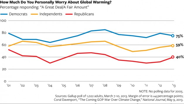 Poll results for the question, 'How much do you personally worry about global warming?', 2001-2013. Republican concern has increased to 40 percent in period 2011-2013. Graphic: National Journal / Gallup