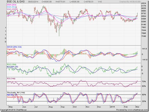 BSE Oil & Gas Index_Mar14