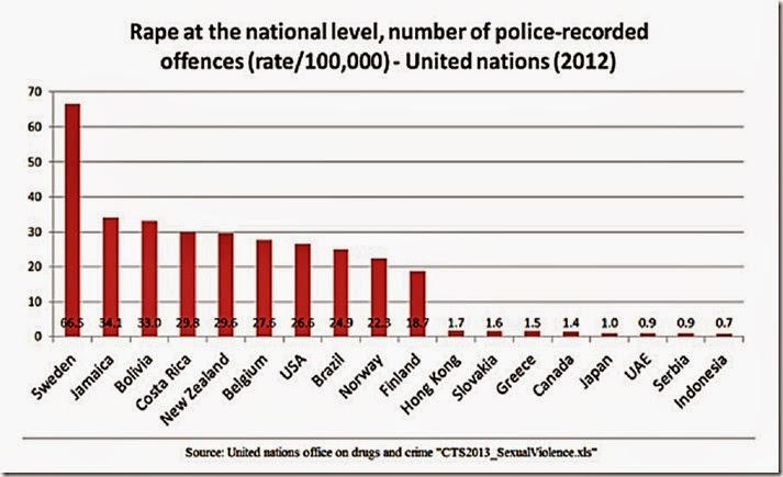 Natl Level Rape per 100,000 graph