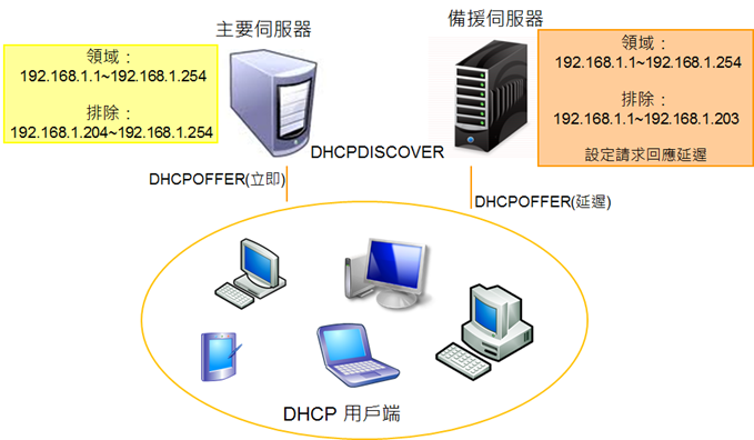 dhcp0