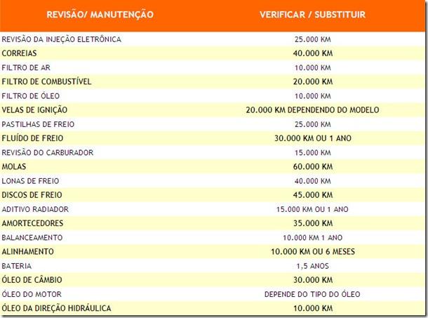 tabela_manutencao_preventiva