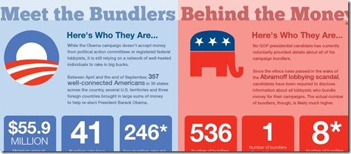 bundlers