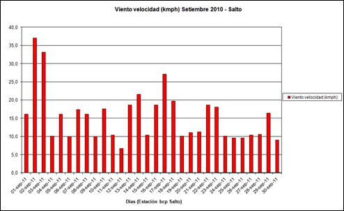Viento Velocidad (Setiembre 2011)