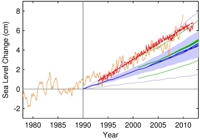 Sea level measured by satellite altimeter (red with linear trend line; AVISO data from (Centre National d'Etudes Spatiales) and reconstructed from tide gauges (orange, monthly data from Church and White, 2011). Tide gauge data were aligned to give the same mean during 1993–2010 as the altimeter data. The scenarios of the IPCC are again shown in blue (third assessment) and green (fourth assessment); the former published starting in the 1990 and the latter from 2000. Graphic: skepticalscience.com