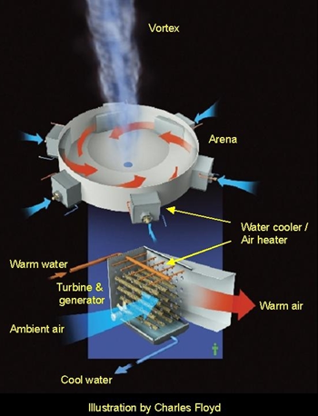 Diagram of the Atmospheric Vortex Engine, created by Louis Michaud. Illustration by Charles Floyd http://vortexengine.ca