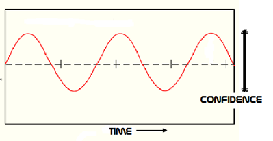 Oh yeah, that's a sine wave!