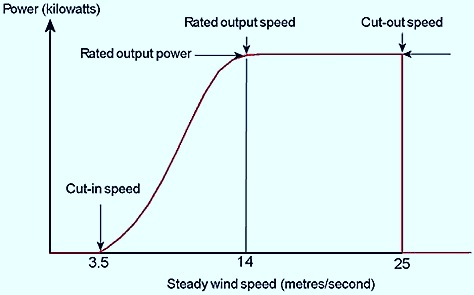 Wind speeds for a wind turbine