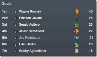 Goal scorers ranking