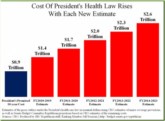 obamacare-tax-cost-e1342031727985